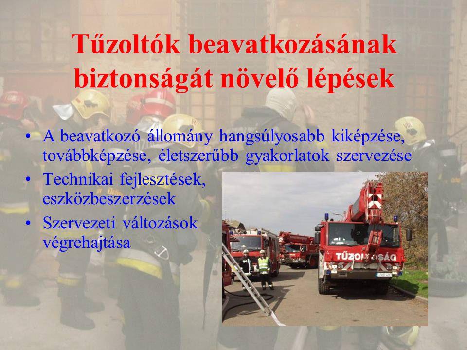 Tűzoltók beavatkozásának biztonságát növelő lépések A beavatkozó állomány hangsúlyosabb kiképzése, továbbképzése, életszerűbb gyakorlatok szervezése Technikai fejlesztések, eszközbeszerzések Szervezeti változások végrehajtása