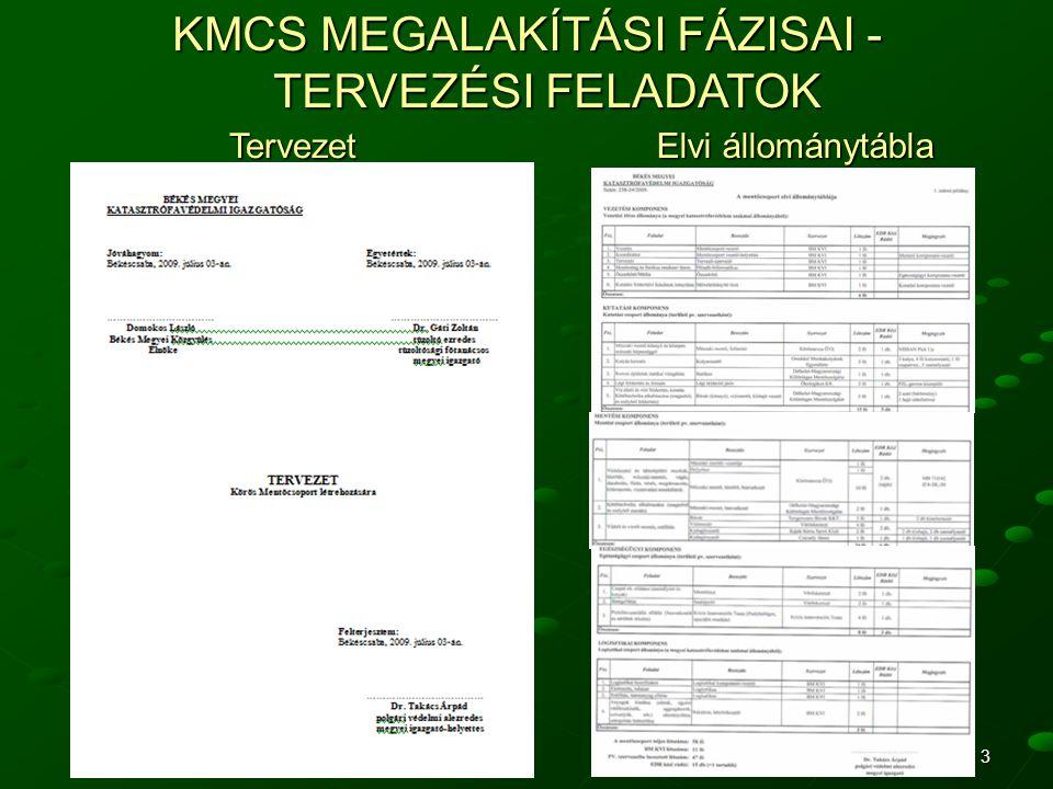 3 KMCS MEGALAKÍTÁSI FÁZISAI - TERVEZÉSI FELADATOK Tervezet Elvi állománytábla