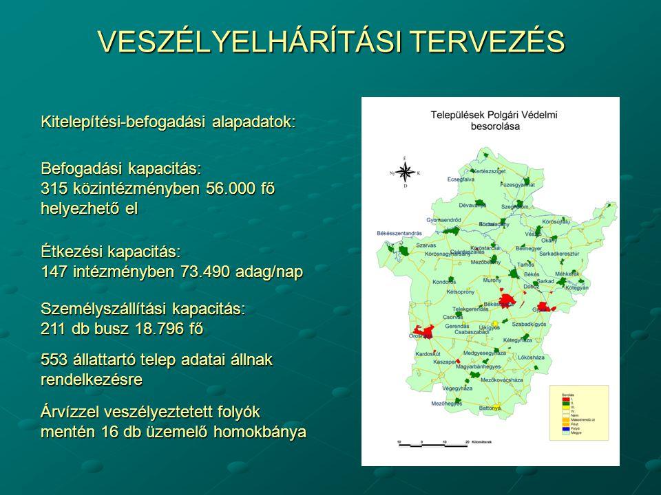 VESZÉLYELHÁRÍTÁSI TERVEZÉS Kitelepítési-befogadási alapadatok: Befogadási kapacitás: 315 közintézményben 56.000 fő helyezhető el Étkezési kapacitás: 147 intézményben 73.490 adag/nap Személyszállítási kapacitás: 211 db busz 18.796 fő 553 állattartó telep adatai állnak rendelkezésre Árvízzel veszélyeztetett folyók mentén 16 db üzemelő homokbánya