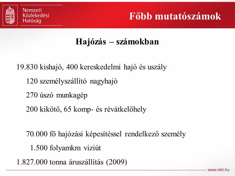 Főbb mutatószámok Úszólétesítmények üzembe- helyezése, szemléje (2.700) Lajstromozás (3300) Vitorlás és kisgéphajó vezetői vizsga (5.000) Vitorlás és kisgéphajó időszakos szemle (1.200) Hajózási létesítményekre vonatkozó eljárás (300) Hajózási és hajózási tevékenységi engedély (500) Hatósági eljárások (2010)