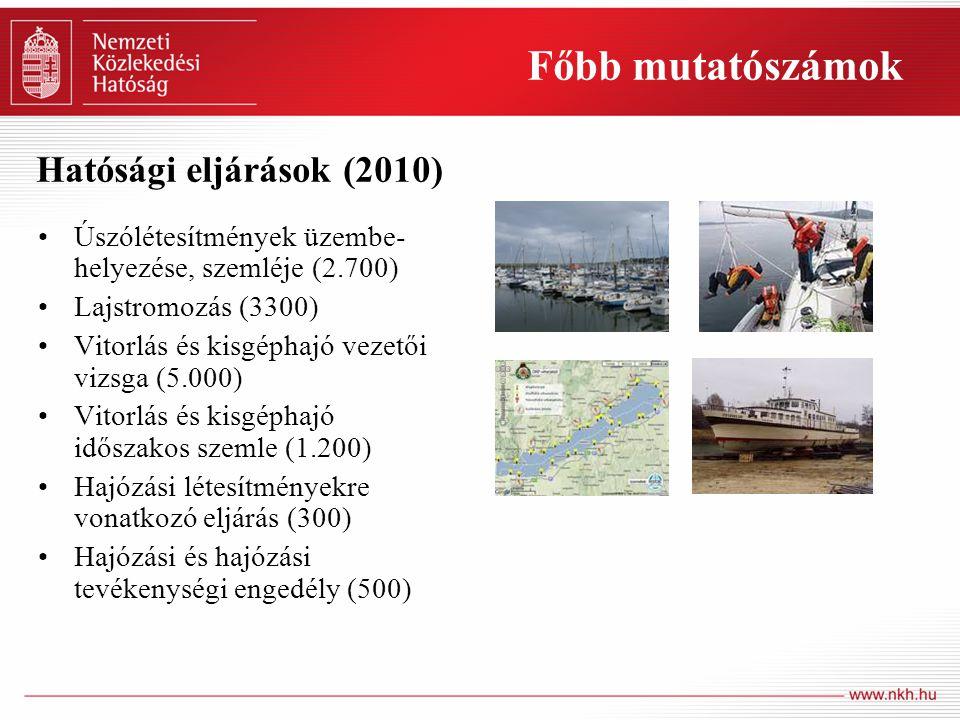 Főbb mutatószámok Úszólétesítmények üzembe- helyezése, szemléje (2.700) Lajstromozás (3300) Vitorlás és kisgéphajó vezetői vizsga (5.000) Vitorlás és