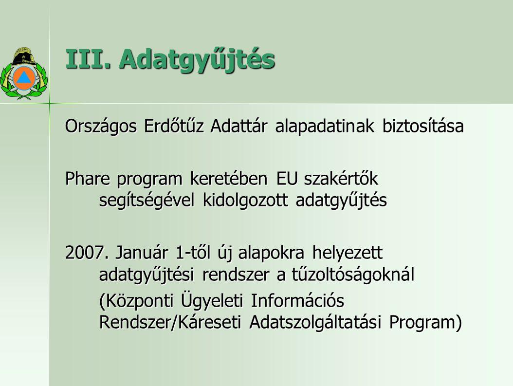 III. Adatgyűjtés Országos Erdőtűz Adattár alapadatinak biztosítása Phare program keretében EU szakértők segítségével kidolgozott adatgyűjtés 2007. Jan