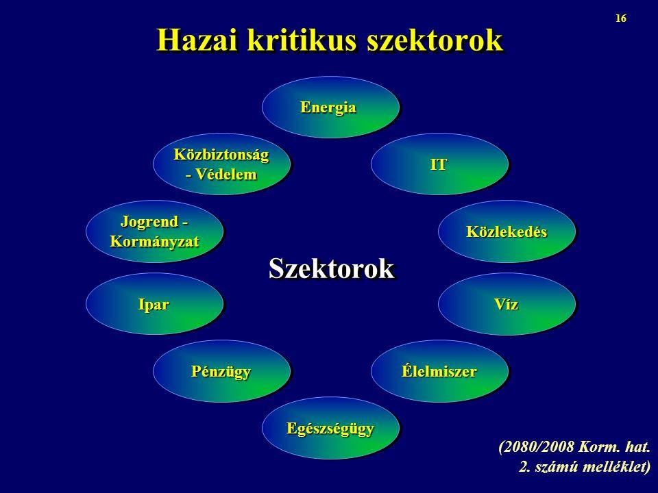 Hazai kritikus szektorok (2080/2008 Korm. hat. 2. számú melléklet) 16 Közbiztonság - Védelem Jogrend - Kormányzat IparIpar PénzügyPénzügy EgészségügyE