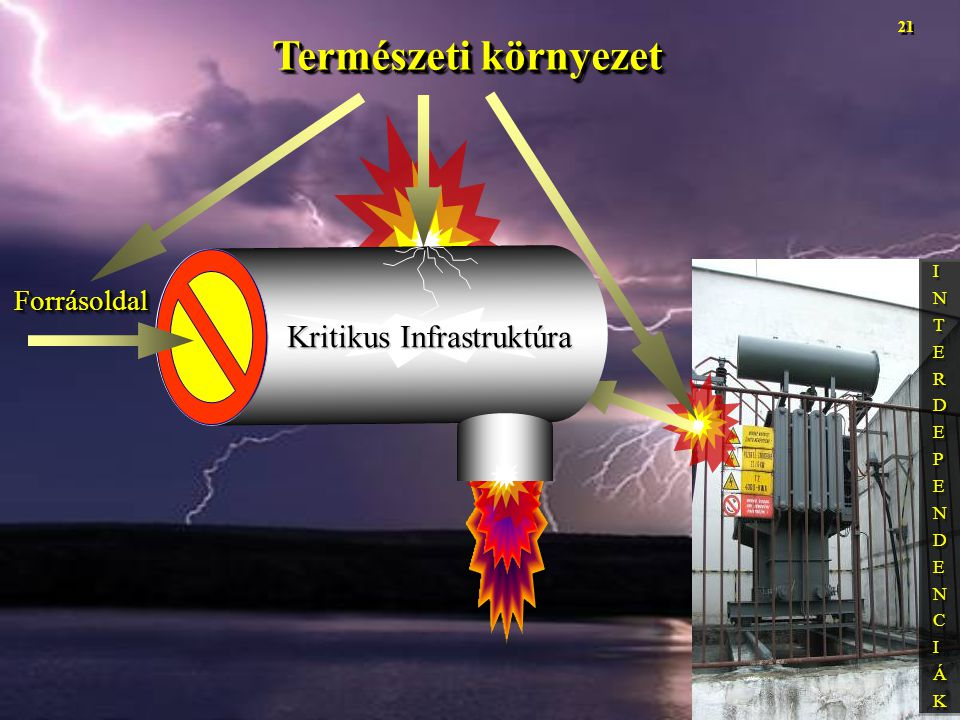 Természeti környezet INTERDEPENDENCIÁKINTERDEPENDENCIÁK INTERDEPENDENCIÁKINTERDEPENDENCIÁK ForrásoldalForrásoldal Kritikus Infrastruktúra 21