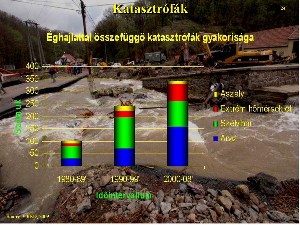 Source: CRED, 2009 24KatasztrófákKatasztrófák