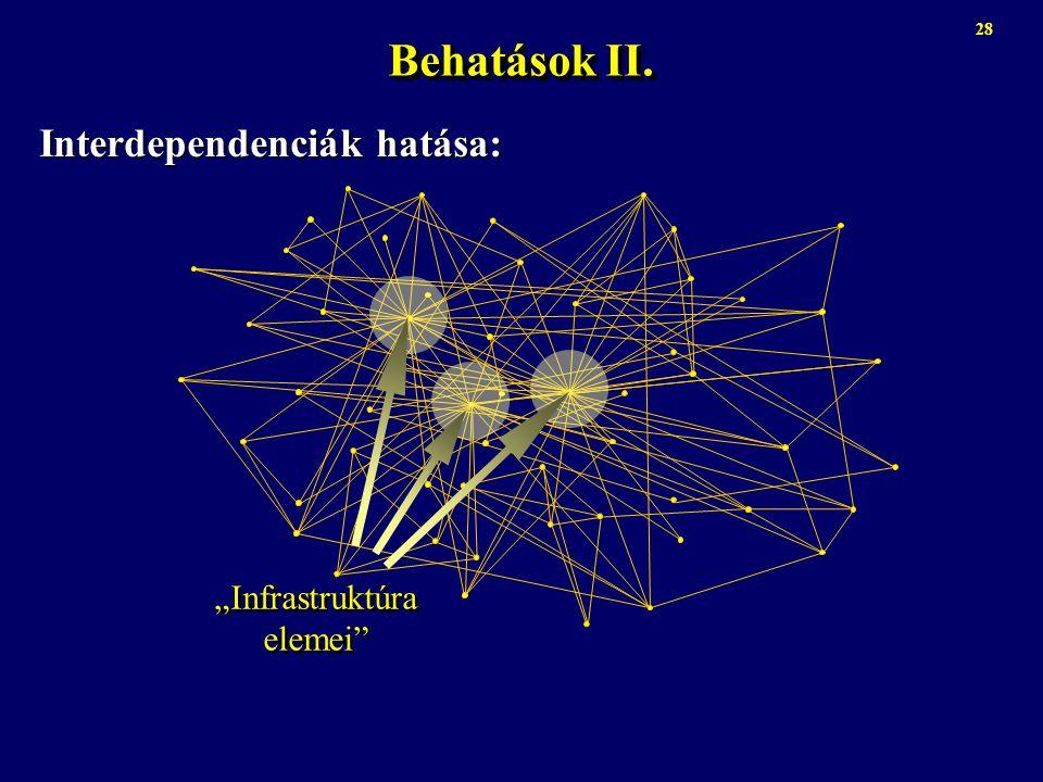 """Behatások II. Interdependenciák hatása: 28 """"Infrastruktúra elemei"""""""