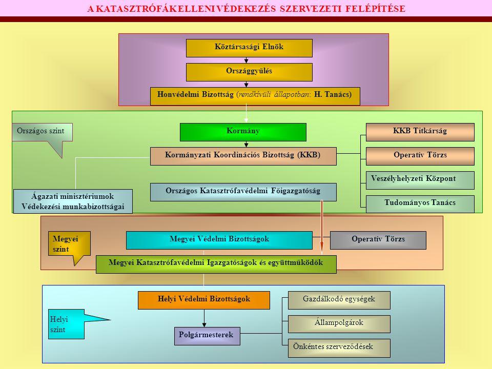 Köztársasági Elnök Országgyűlés Honvédelmi Bizottság (rendkívüli állapotban: H. Tanács) Kormány Kormányzati Koordinációs Bizottság (KKB) Tudományos Ta