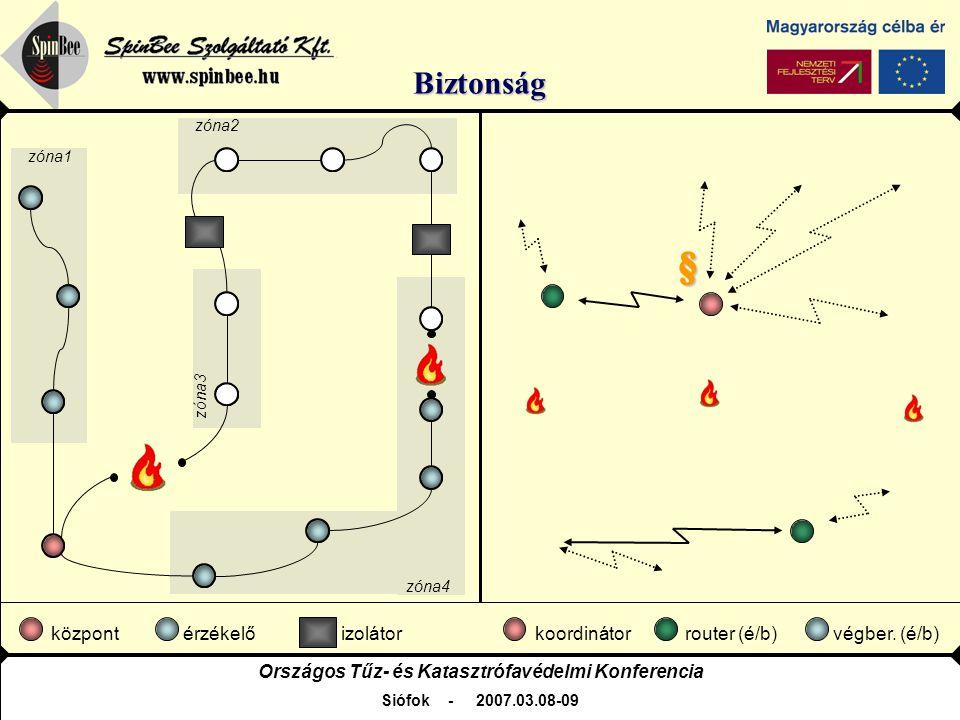 Országos Tűz- és Katasztrófavédelmi Konferencia Siófok - 2007.03.08-09 SpinBee Szolgáltató Kft.