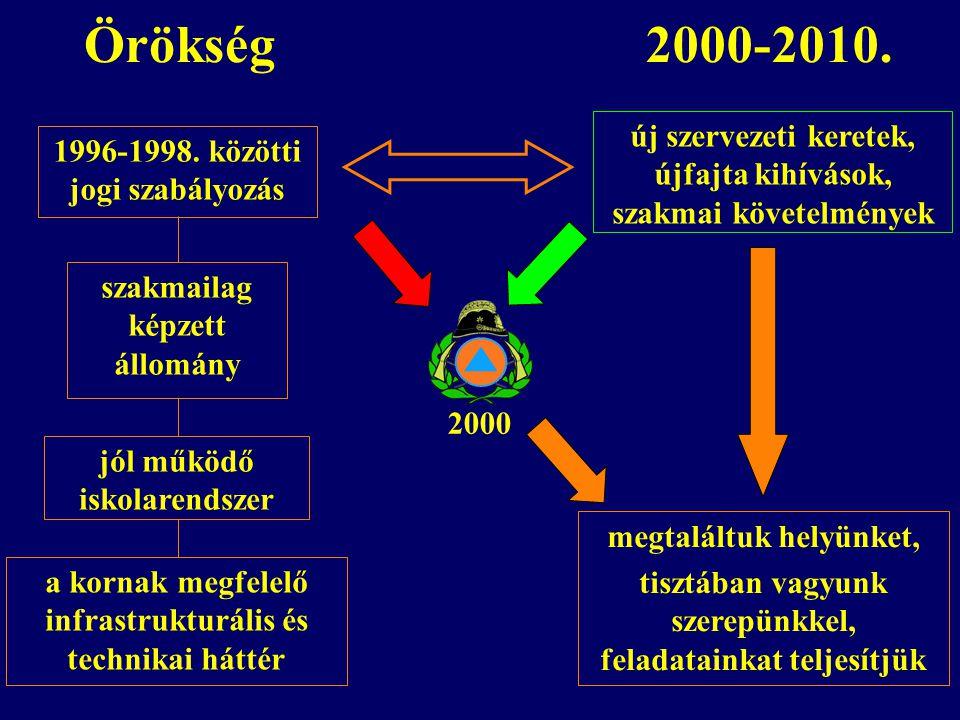 Örökség jól működő iskolarendszer szakmailag képzett állomány 2000 1996-1998. közötti jogi szabályozás új szervezeti keretek, újfajta kihívások, szakm