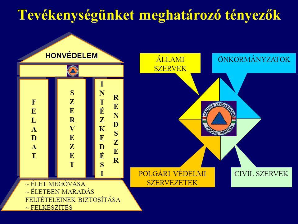 Tevékenységünket meghatározó tényezők HONVÉDELEMHONVÉDELEM SZERVEZETSZERVEZET SZERVEZETSZERVEZET FELADATFELADAT FELADATFELADAT ~ ÉLET MEGÓVÁSA ~ ÉLETB
