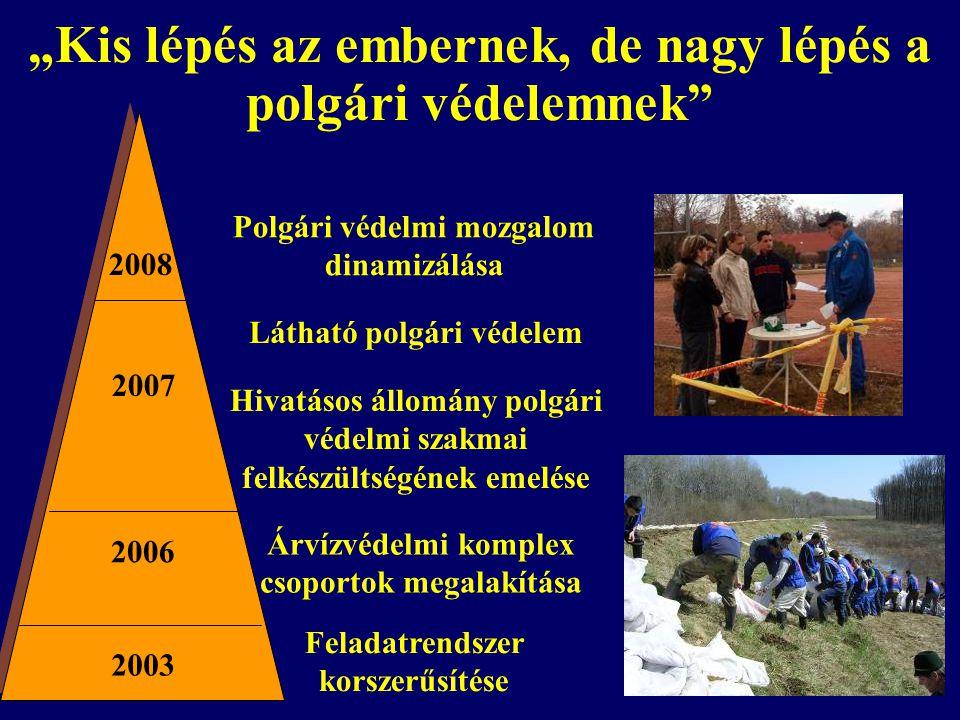 """""""Kiemelt szerep a polgári védelemnek: nukleárisbaleset-elhárítás Radiológiai távmérőhálózat fejlesztése NBE gyakorlatok (Nemzeti, CONVEX-3) OBEIT felülvizsgálata Informatikai fejlesztés RODOS Lakossági tájékoztatási rendszer kialakítása Feladatátvétel az NBE Kormánybizottság Titkárságától2001 2003 2004 2005 2006 2008 2009 Távmérőhálózat fejlesztésének folytatása - 121"""