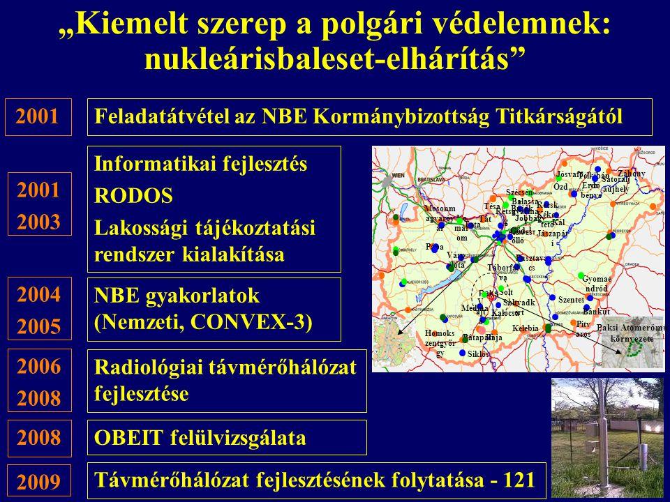 """""""Kiemelt szerep a polgári védelemnek: nukleárisbaleset-elhárítás"""" Radiológiai távmérőhálózat fejlesztése NBE gyakorlatok (Nemzeti, CONVEX-3) OBEIT fel"""