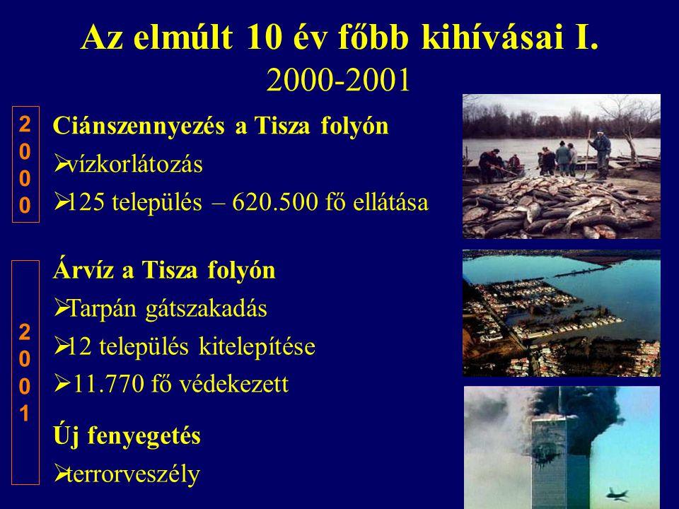 Az elmúlt 10 év főbb kihívásai I. 2000-2001 Ciánszennyezés a Tisza folyón  vízkorlátozás  125 település – 620.500 fő ellátása Árvíz a Tisza folyón 