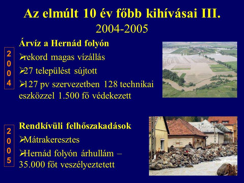 Az elmúlt 10 év főbb kihívásai III. 2004-2005 Árvíz a Hernád folyón  rekord magas vízállás  27 települést sújtott  127 pv szervezetben 128 technika