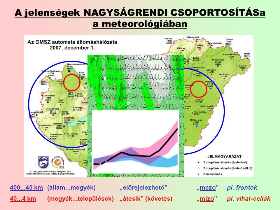 """A jelenségek NAGYSÁGRENDI CSOPORTOSÍTÁSa a meteorológiában """"előrejelezhető """"átesik (követés) """"mezo """"mizo 400...40 km 40...4 km (állam...megyék) (megyék...települések) pl."""