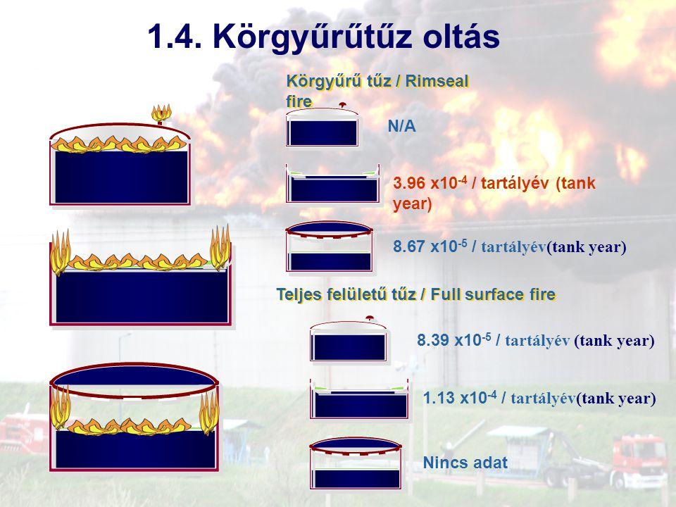 1.4. Körgyűrűtűz oltás Körgyűrű tűz / Rimseal fire N/A 3.96 x10 -4 / tartályév (tank year) 8.67 x10 -5 / tartályév(tank year) Teljes felületű tűz / Fu