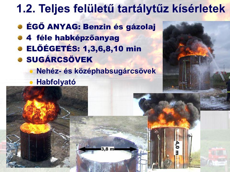 ÉGŐ ANYAG: Benzin és gázolaj 4 féle habképzőanyag ELŐÉGETÉS: 1,3,6,8,10 min SUGÁRCSÖVEK Nehéz- és középhabsugárcsövek Habfolyató 1.2. Teljes felületű
