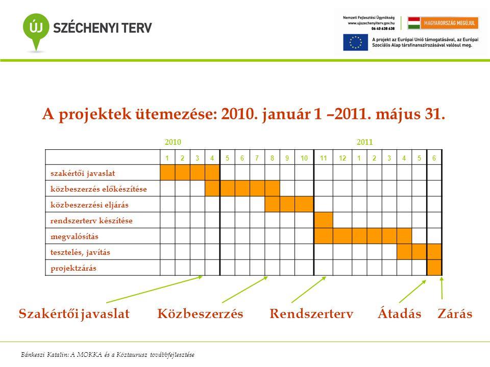 20102011 123456789101112123456 szakértői javaslat közbeszerzés előkészítése közbeszerzési eljárás rendszerterv készítése megvalósítás tesztelés, javít