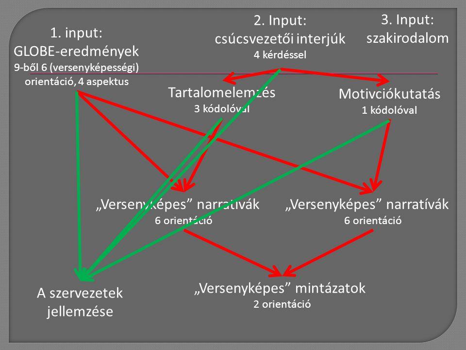 1. input: GLOBE-eredmények 9-ből 6 (versenyképességi) orientáció, 4 aspektus Tartalomelemzés 3 kódolóval Motivciókutatás 1 kódolóval 2. Input: csúcsve