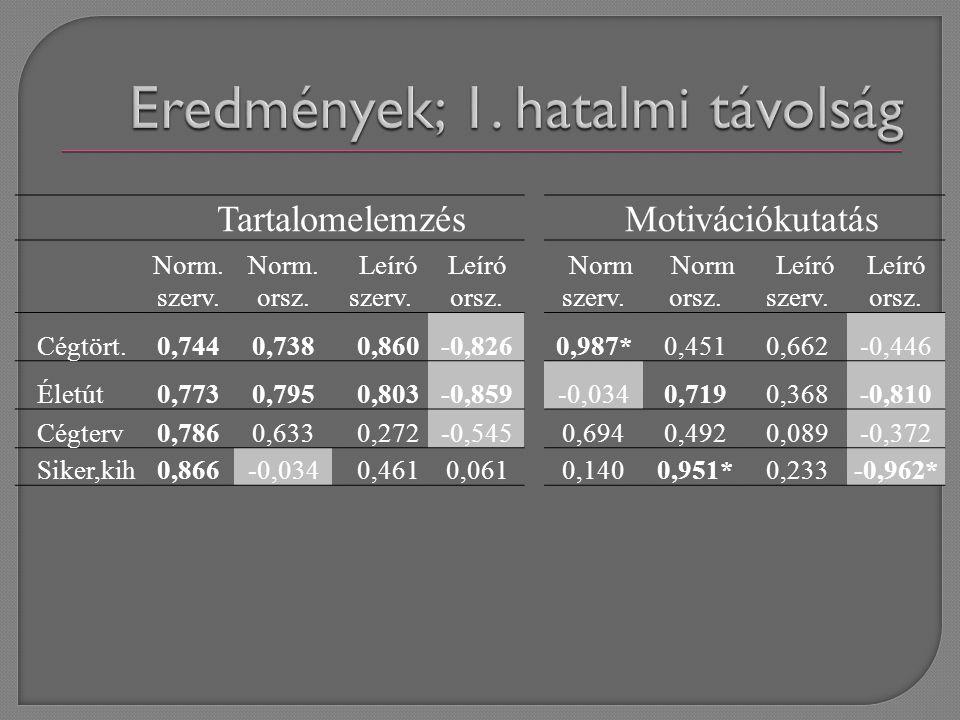 TartalomelemzésMotivációkutatás Norm. szerv. Norm.