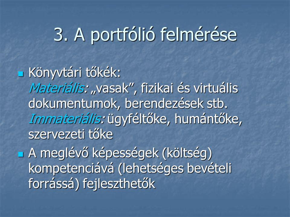 """3. A portfólió felmérése Könyvtári tőkék: Materiális: """"vasak"""", fizikai és virtuális dokumentumok, berendezések stb. Immateriális: ügyféltőke, humántők"""