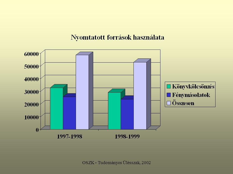 OSZK - Tudományos Ülésszak, 2002