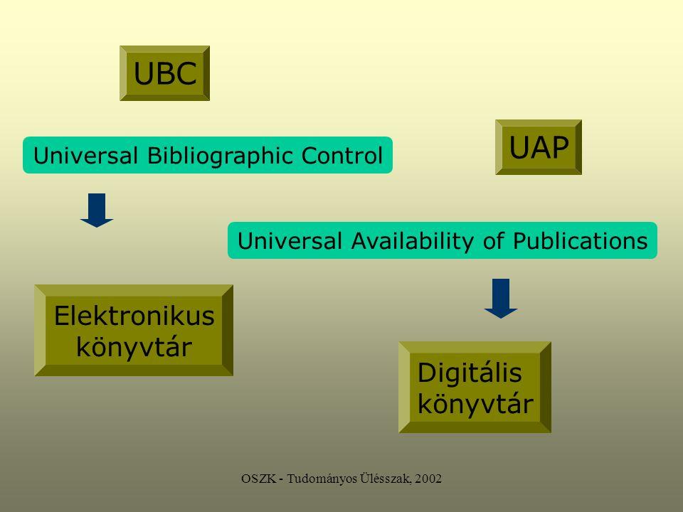 OSZK - Tudományos Ülésszak, 2002 Digitalizálás Stratégiai sarokkő lokális forrásokra koncentrál új szabványrendszerbe ágyazza az így született dokumentumot hozzáférési felületet igényel