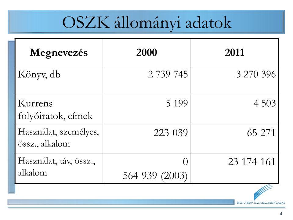 BIBLIOTHECA NATIONALIS HUNGARIAE 4 OSZK állományi adatok Megnevezés20002011 Könyv, db2 739 7453 270 396 Kurrens folyóiratok, címek 5 1994 503 Használa