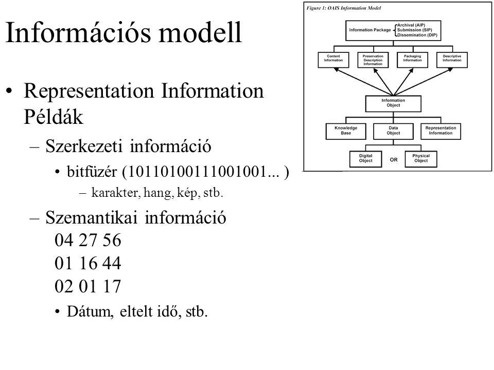 Információs modell Representation Information Példák –Szerkezeti információ bitfüzér (10110100111001001...