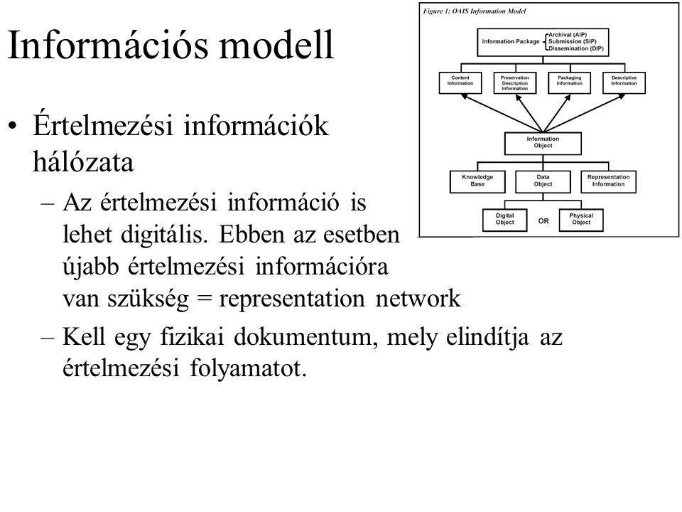 Információs modell Értelmezési információk hálózata –Az értelmezési információ is lehet digitális.