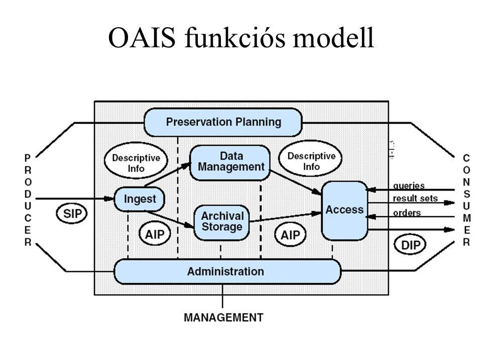 OAIS funkciós modell
