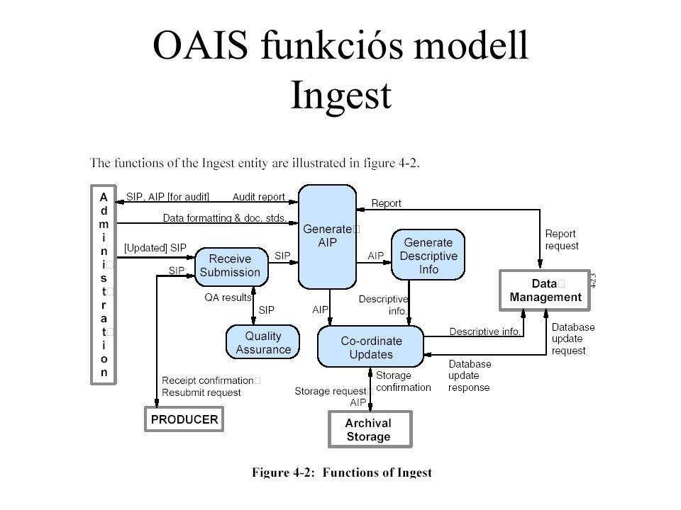 OAIS funkciós modell Ingest