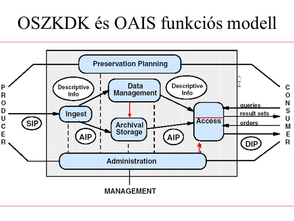 OSZKDK és OAIS funkciós modell