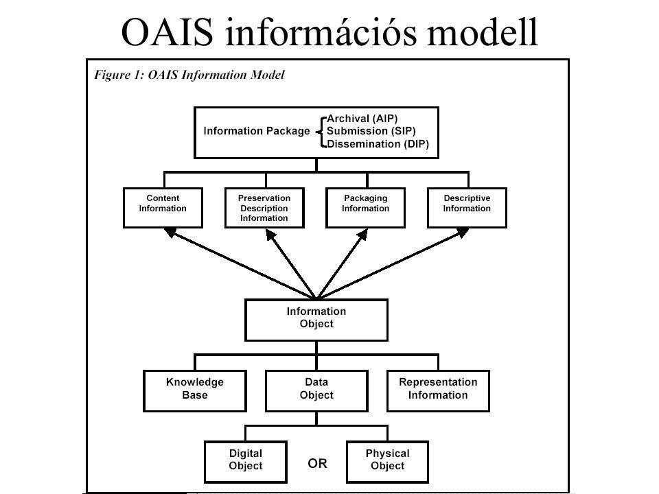 OAIS információs modell