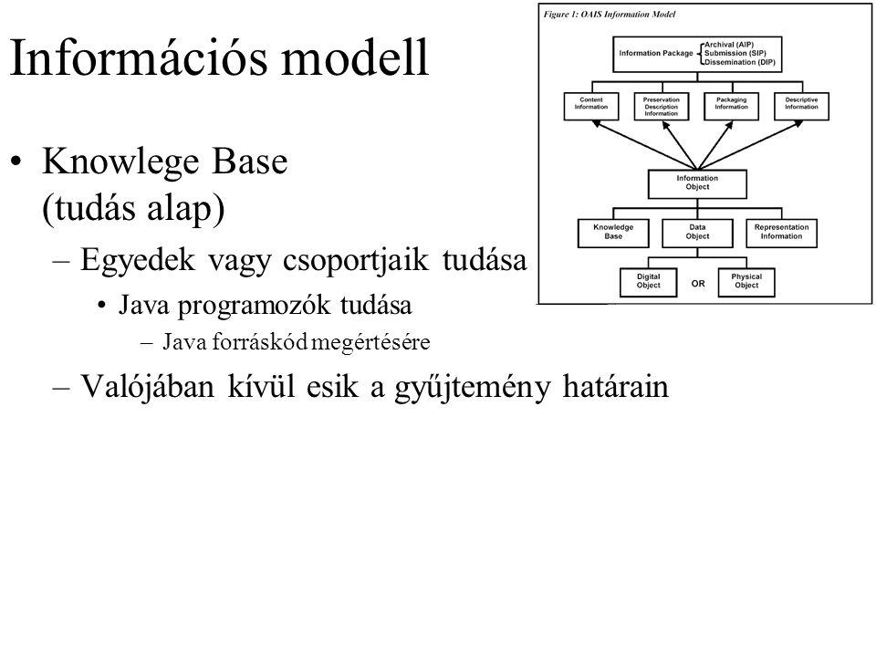 Információs modell Knowlege Base (tudás alap) –Egyedek vagy csoportjaik tudása Java programozók tudása –Java forráskód megértésére –Valójában kívül esik a gyűjtemény határain