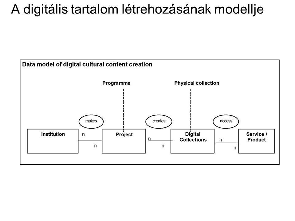 A digitális tartalom létrehozásának modellje
