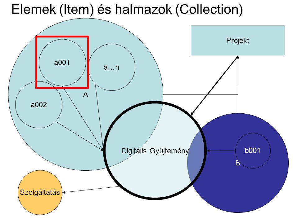 Elemek (Item) és halmazok (Collection) A a001 B b001 Projekt Digitális Gyűjtemény a002 a…n Szolgáltatás