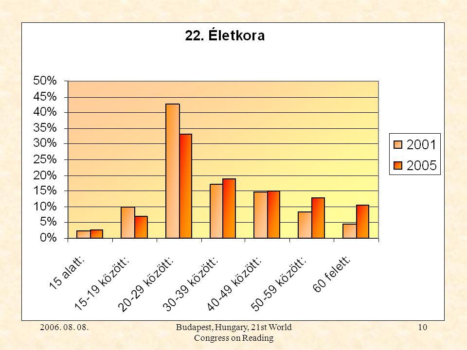 2006. 08. 08.Budapest, Hungary, 21st World Congress on Reading 10 Olvasói felmérés 2001-2005. Jelentős, sőt növekvő a szépirodalom iránti igény Legnag