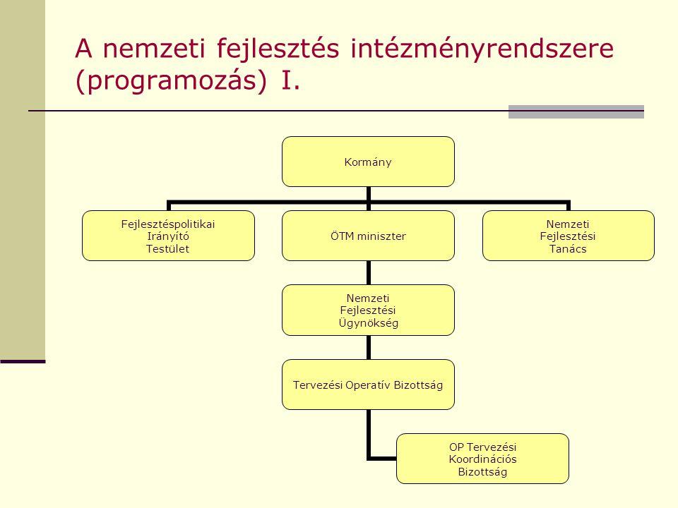 A nemzeti fejlesztés intézményrendszere (programozás) I. Kormány Fejlesztéspolitikai Irányító Testület ÖTM miniszter Nemzeti Fejlesztési Ügynökség Ter
