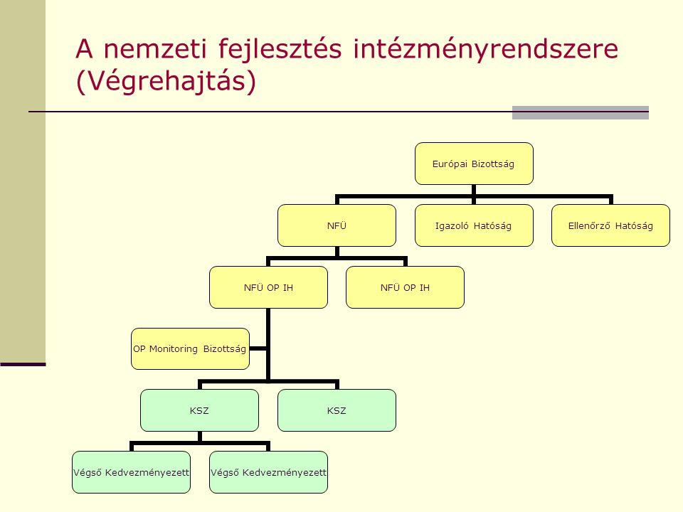 A nemzeti fejlesztés intézményrendszere (Végrehajtás) Európai Bizottság NFÜ NFÜ OP IH KSZ Végső Kedvezményezett KSZ OP Monitoring Bizottság NFÜ OP IH Igazoló Hatóság Ellenőrző Hatóság