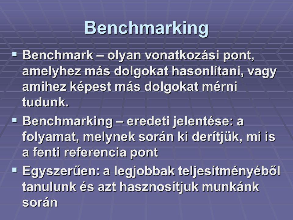Benchmarking  Benchmark – olyan vonatkozási pont, amelyhez más dolgokat hasonlítani, vagy amihez képest más dolgokat mérni tudunk.