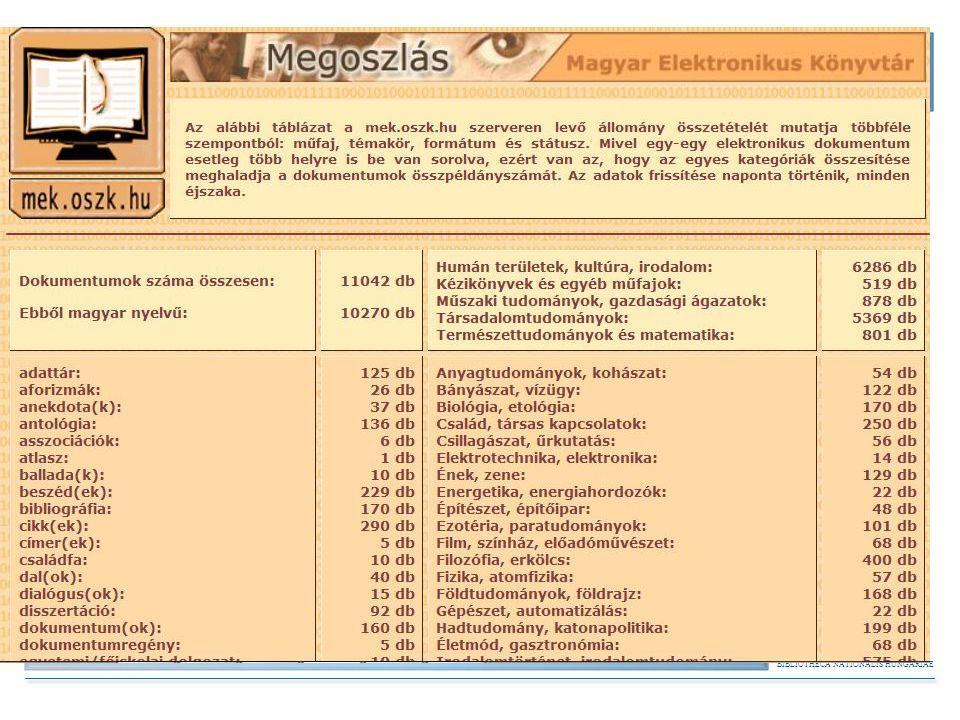"""BIBLIOTHECA NATIONALIS HUNGARIAE A formátumok sokfélesége Feldolgozás: lehetőség szerint a formázás egységesítése, szövegellenőrzés-javítás, formátum konverzió – Jelenlegi állomány: 11042 metaadattal ellátott dokumentum – Karakteres PDF 59% – HTML 44% – DOC -> HTML, PDF, RTF – """"Képes PDF 27% – EPUB, PRC pl."""