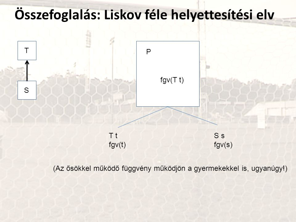 Összefoglalás: Liskov féle helyettesítési elv T P fgv(T t) S T t fgv(t) S s fgv(s) (Az ősökkel működő függvény működjön a gyermekekkel is, ugyanúgy!)