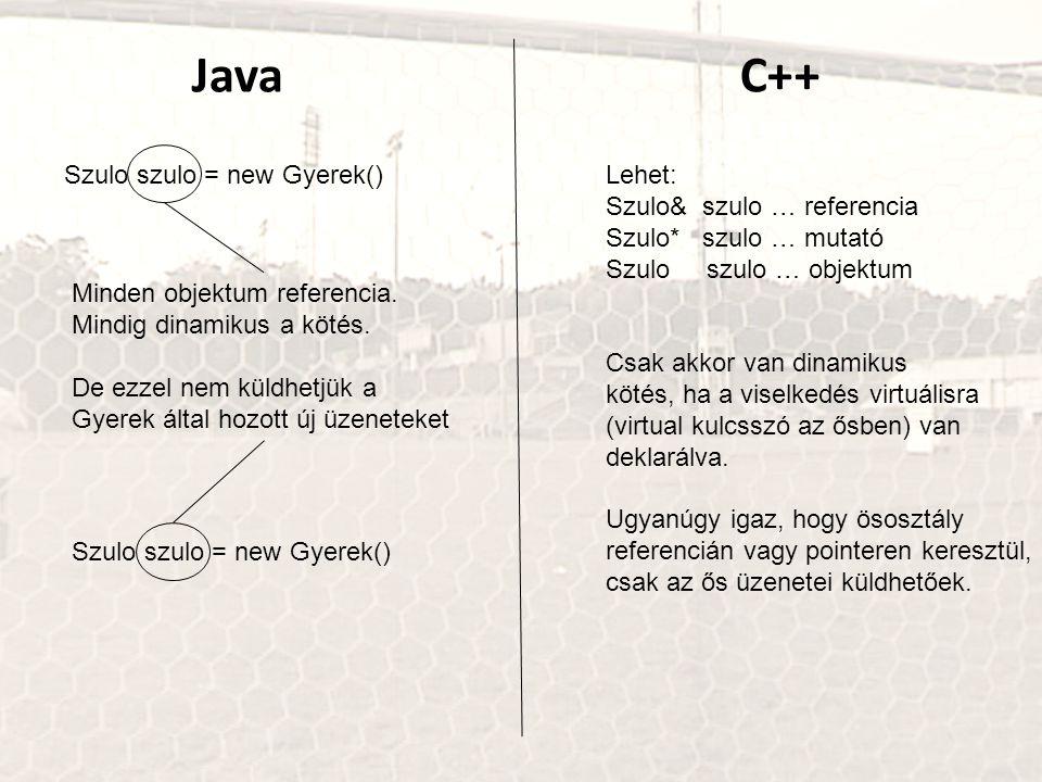 JavaC++ Szulo szulo = new Gyerek() Minden objektum referencia. Mindig dinamikus a kötés. De ezzel nem küldhetjük a Gyerek által hozott új üzeneteket S