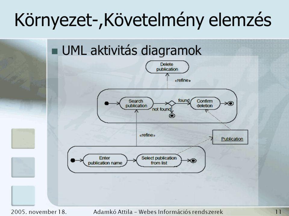 2005. november 18.Adamkó Attila - Webes Információs rendszerek fejlesztése 11 Környezet-,Követelmény elemzés UML aktivitás diagramok