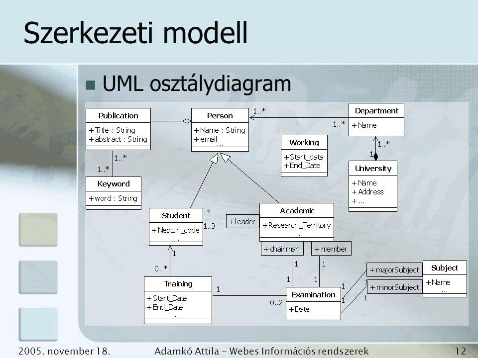 2005. november 18.Adamkó Attila - Webes Információs rendszerek fejlesztése 12 Szerkezeti modell UML osztálydiagram