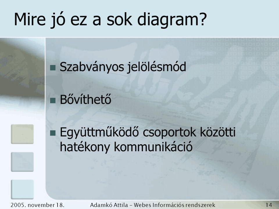 2005. november 18.Adamkó Attila - Webes Információs rendszerek fejlesztése 14 Mire jó ez a sok diagram? Szabványos jelölésmód Bővíthető Együttműködő c
