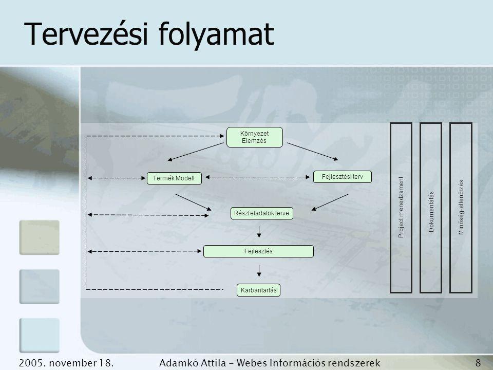 2005. november 18.Adamkó Attila - Webes Információs rendszerek fejlesztése 8 Tervezési folyamat DokumentálásMinőség-ellenőrzés Környezet Elemzés Fejle