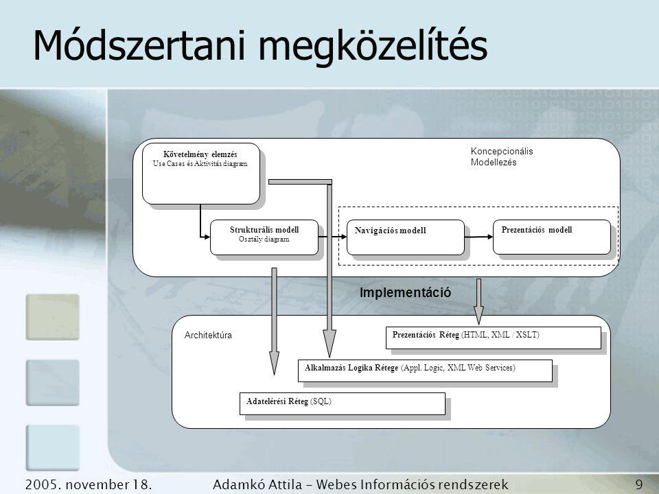 2005. november 18.Adamkó Attila - Webes Információs rendszerek fejlesztése 9 Követelmény elemzés Use Cases és Aktivitás diagram Követelmény elemzés Us