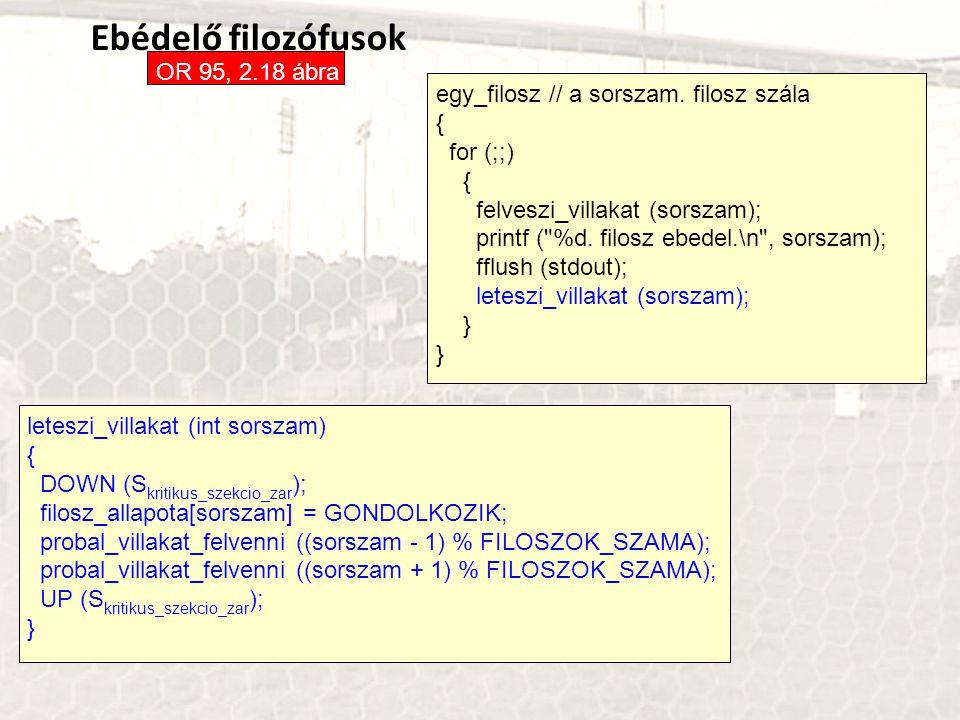 Ebédelő filozófusok OR 95, 2.18 ábra egy_filosz // a sorszam. filosz szála { for (;;) { felveszi_villakat (sorszam); printf (